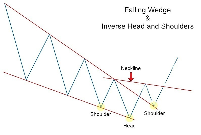 Falling & Rising Wedge Chart Patterns with OctaFX: The Complete Guide to Forex Trading