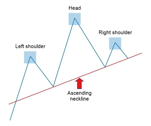 Head and Shoulders Pattern: How to Trade It in OctaFX