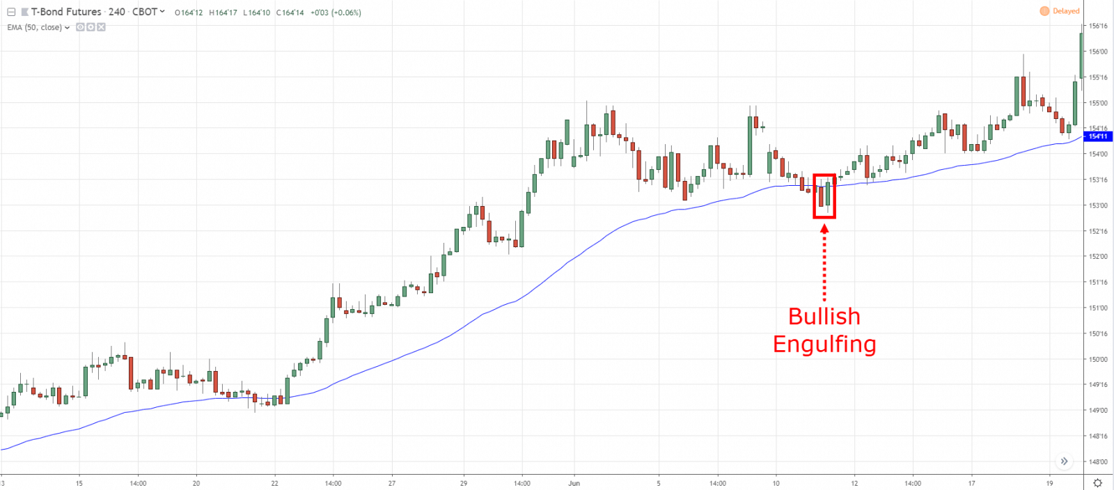 What is 50 day moving average? How to use it and identify Profitable Trading Opportunities in OctaFX